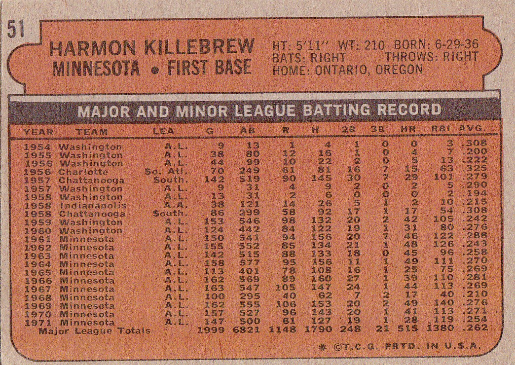 1972 Topps Harmon Killebrew (back)