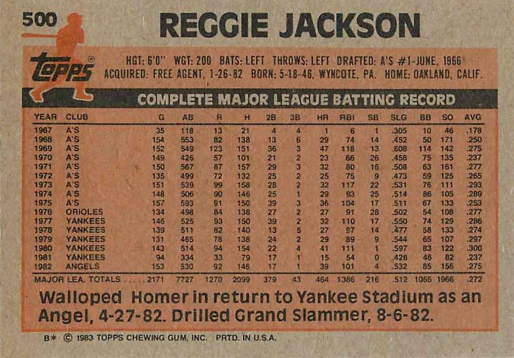 1983 Topps Reggie Jackson (back)