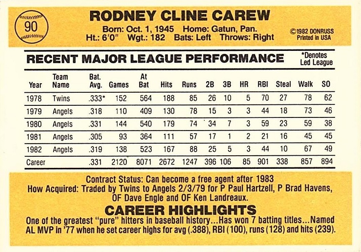 1983 Donruss Rod Carew (back)